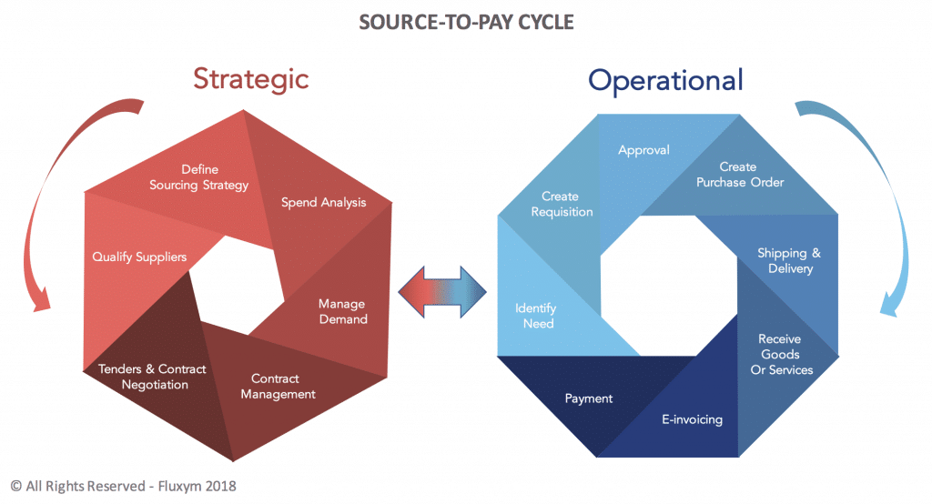 Source-to-Pay Cycle diagram
